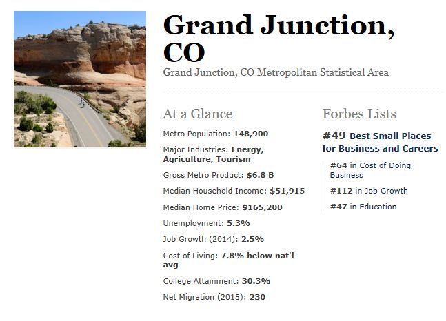 Grand Junction #49 on Forbes Best Small Places