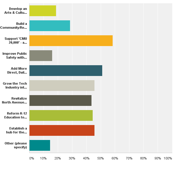 2030 VISION Survey Results Are In!